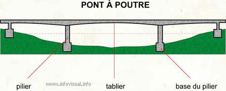 Pont à poutre