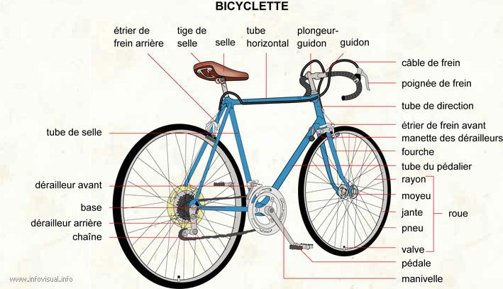 Bicyclette Image bicyclette - dictionnaire visuel