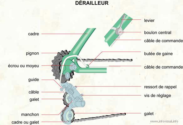 Dérailleur