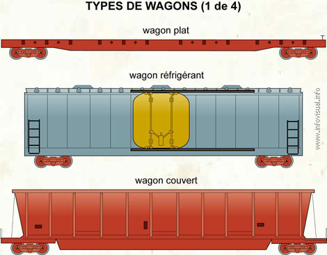 Types de wagons (1 de 4)
