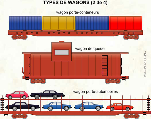 Types de wagons (2 de 4)