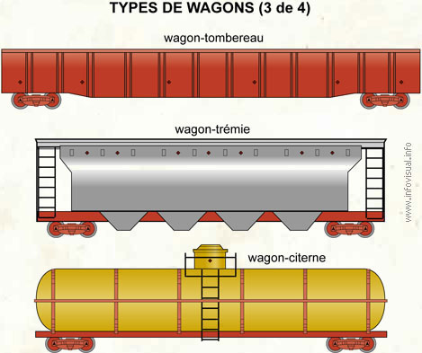Types de wagons (3 de 4)