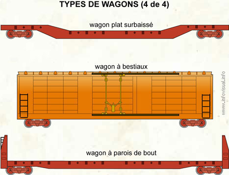 Types de wagons (4 de 4)
