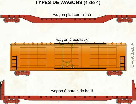 Types de wagons (4 de 4)