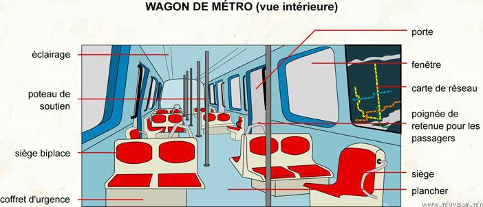 Wagon de métro (vue intérieur)