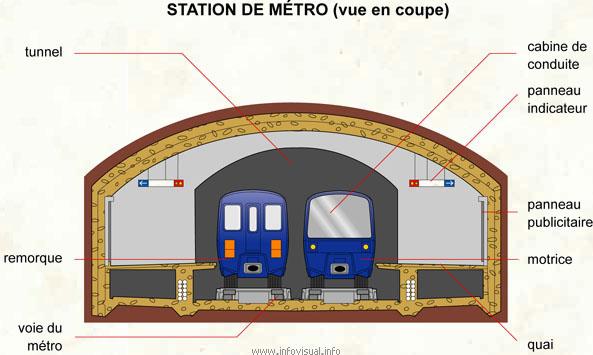 Station de métro (vue en coupe)