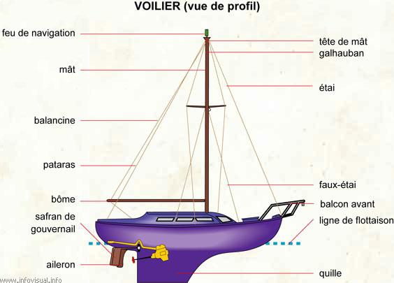 Voilier (vue de profil)