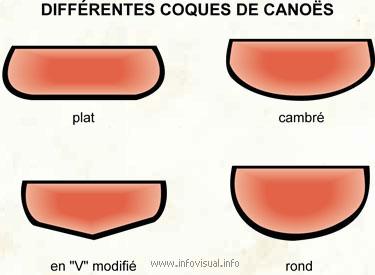 Différentes coques de canoës