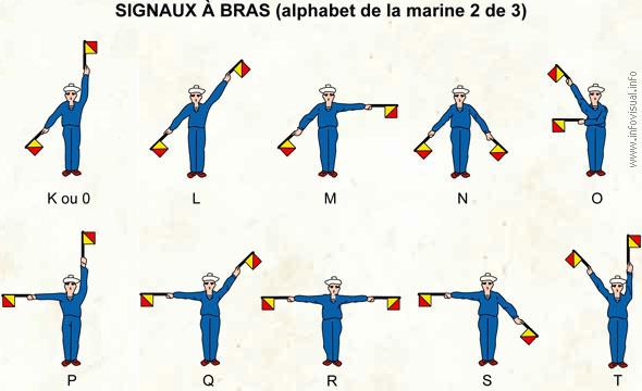 Signaux à bras (2)