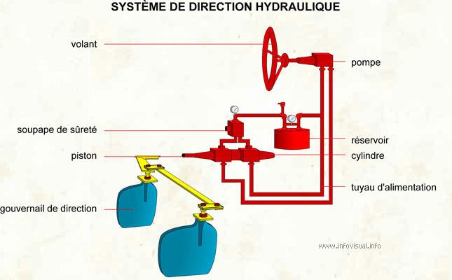 Système de direction hydraulique