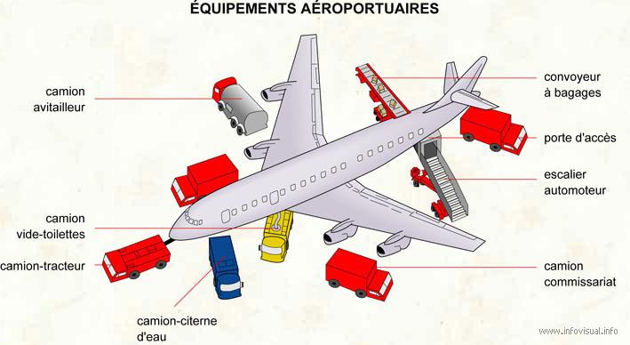Équipements aéroportuaires