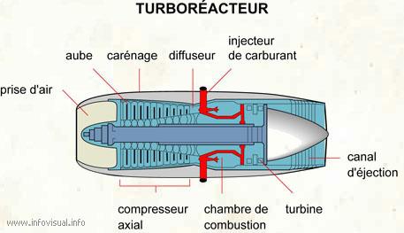 Turboréacteur