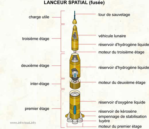 Lanceur spatial (fusée)