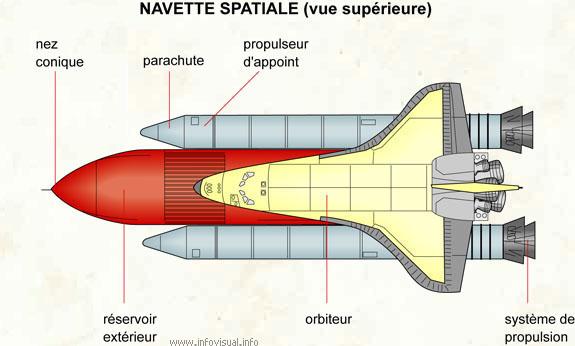 Navette spatiale (vue supérieure)