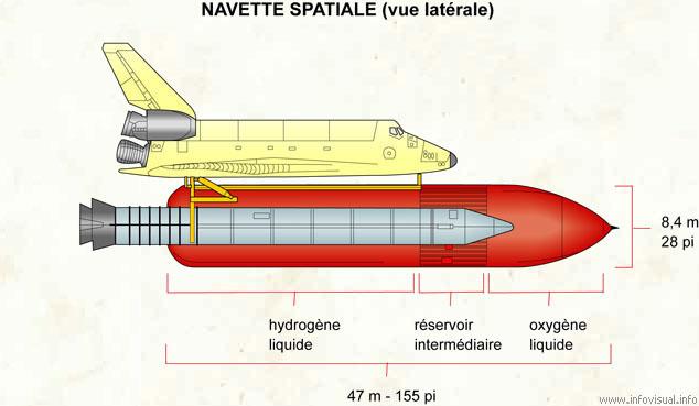 Navette spatiale (vue latérale)