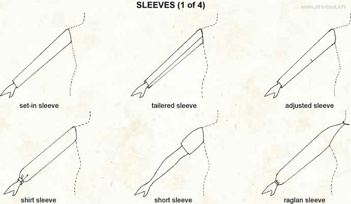 sleeve visual dictionary