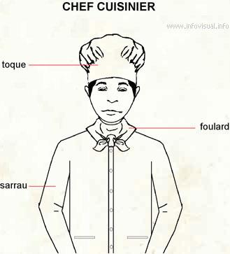 autour de la gastronomie: la tenue du cuisinier - Vetements De Cuisine